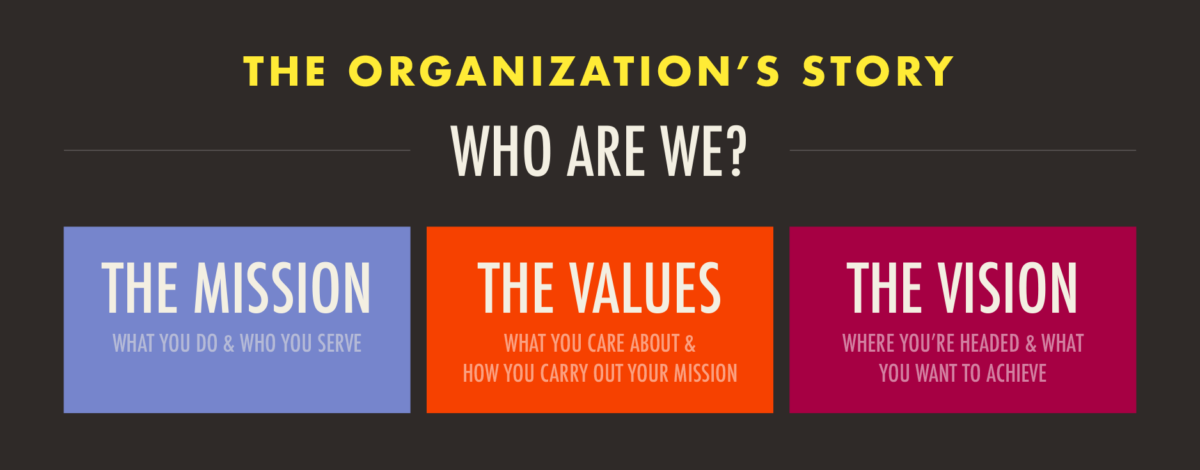 How Solid is Your Organization's Story? A Simple Template for Aligning on Who You Are