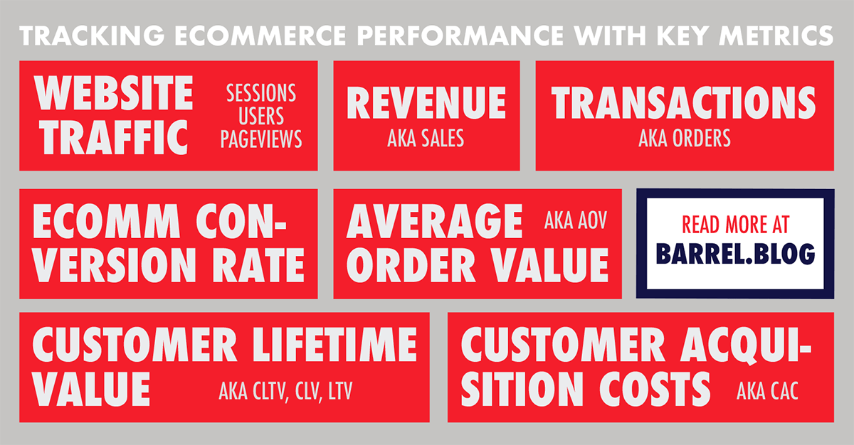 Tracking Ecommerce Performance with Key Metrics