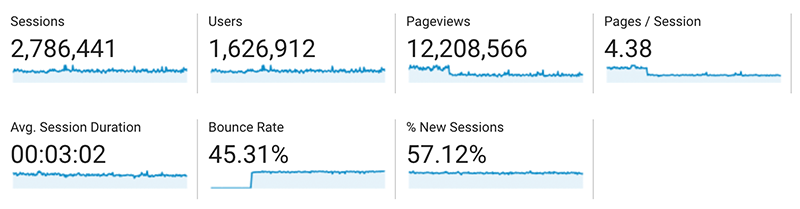 Website Traffic metrics