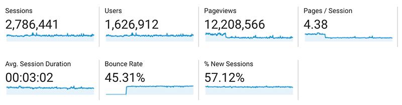Website Traffic metrics
